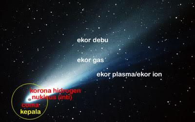 """""""Bagian-bagian komet"""