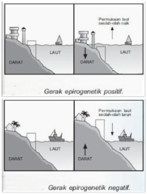 Gerak epirogenetik