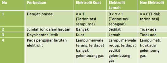 Perbedaan elektrolit