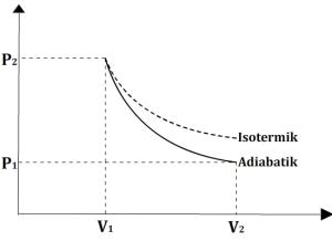 Grafik proses adiabatik