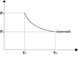 Grafik proses isotermal